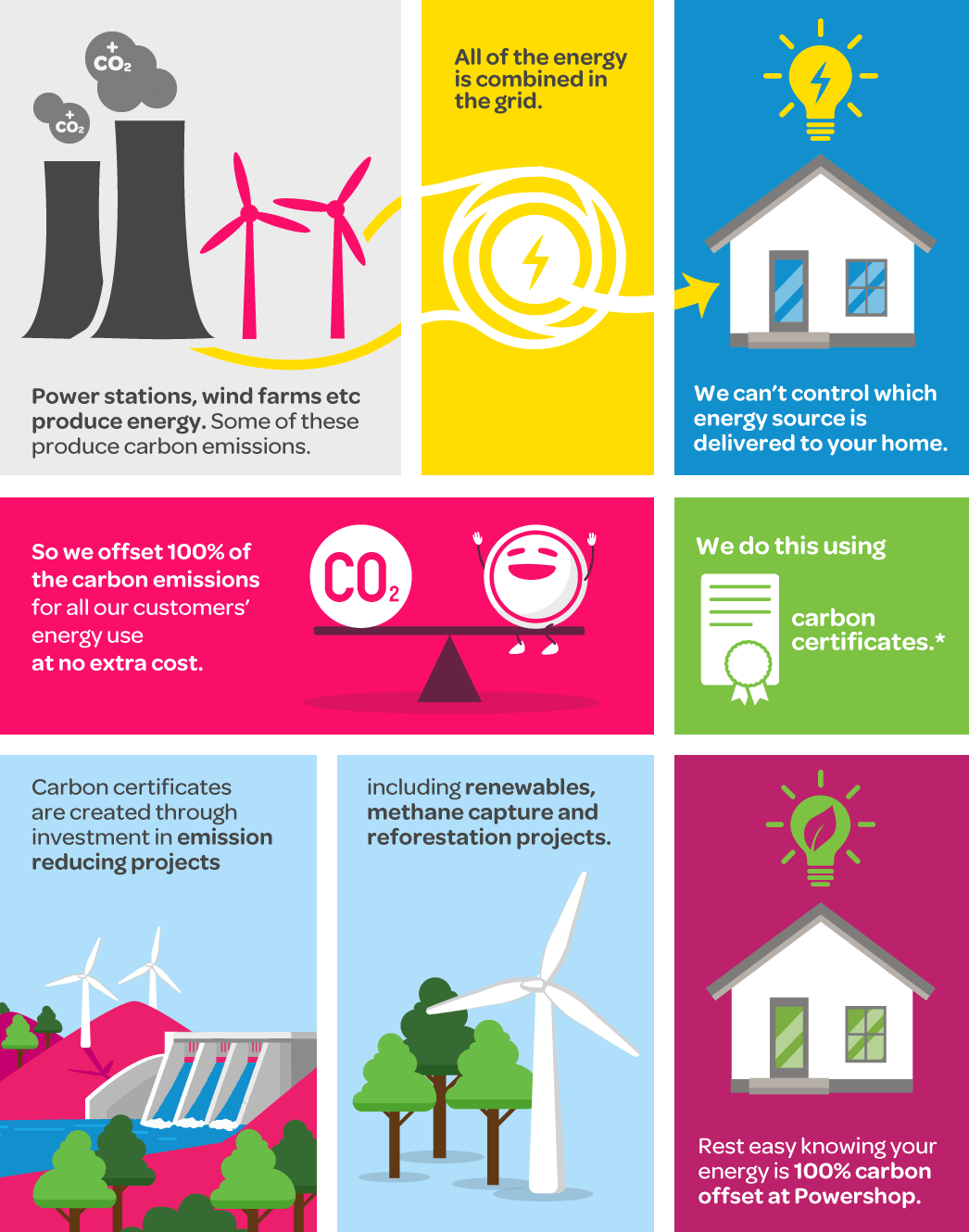 Illustration of Powershop's carbon offset process to explain how we are carbon neutral energy providers