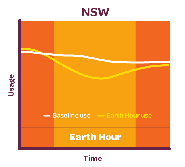 Graph showing electricity reduction for New South Wales customers