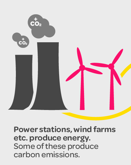 graphic with text about different energy station sources