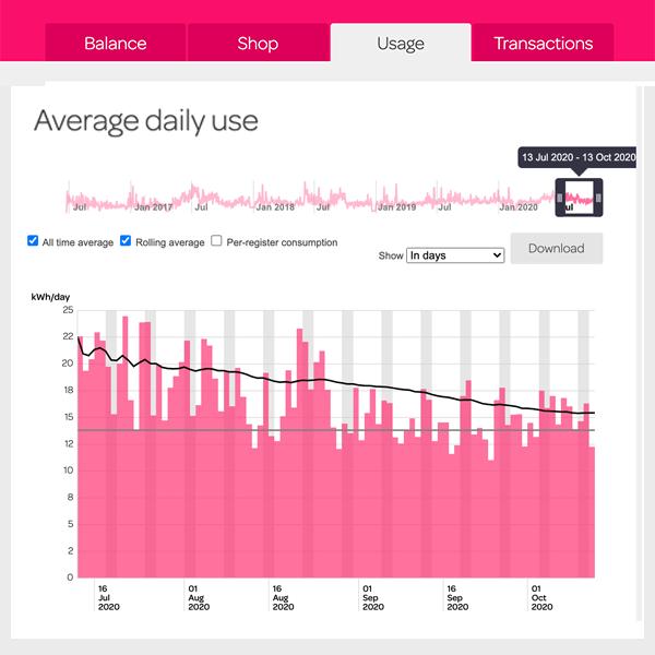 Image of Powershop platform on desktop usage data